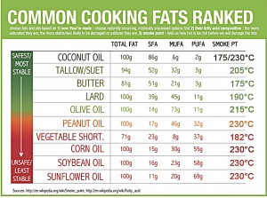 common cooking fats ranked
